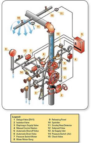 Champion Fire Sprinkler Pre-action Systems